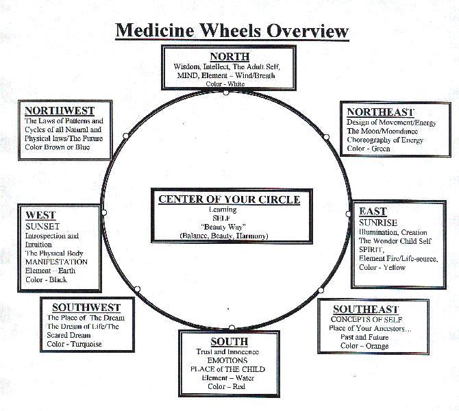 Bear Medicine Wheel of Life
